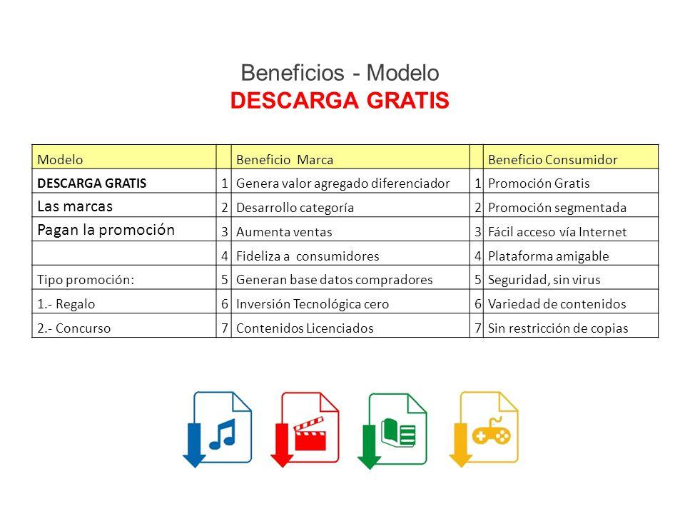 Beneficios - Modelo DESCARGA GRATIS Modelo Beneficio Marca Beneficio Consumidor DESCARGA GRATIS1Genera valor agregado diferenciador1Promoción Gratis Las marcas 2Desarrollo categoría2Promoción segmentada Pagan la promoción 3Aumenta ventas3Fácil acceso vía Internet 4Fideliza a consumidores4Plataforma amigable Tipo promoción:5Generan base datos compradores5Seguridad, sin virus 1.- Regalo6Inversión Tecnológica cero6Variedad de contenidos 2.- Concurso7Contenidos Licenciados7Sin restricción de copias
