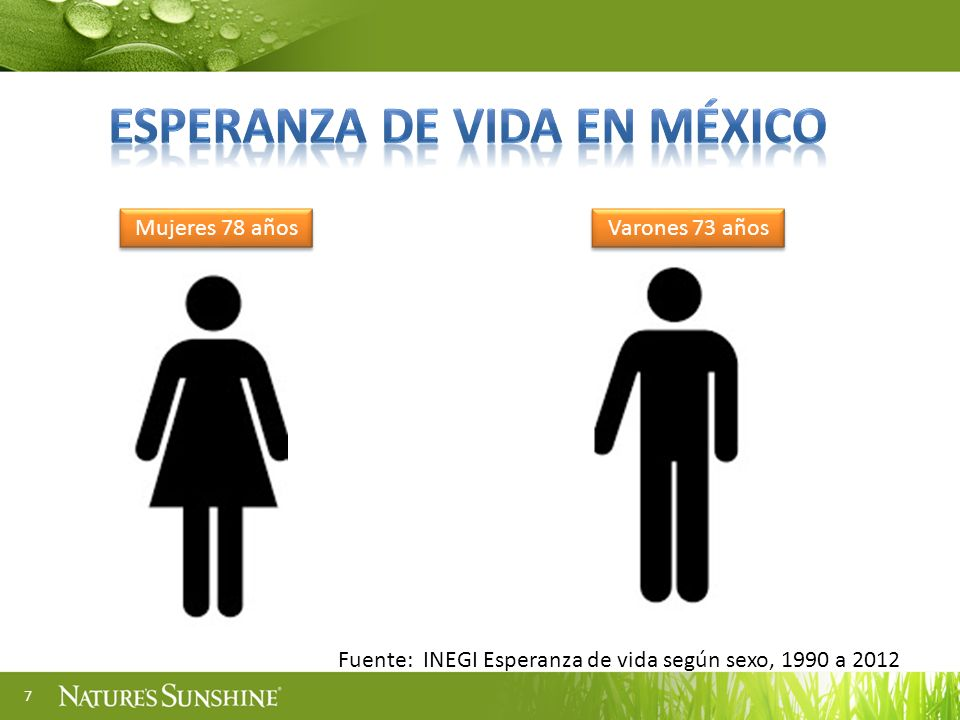 7 Mujeres 78 años Varones 73 años Fuente: INEGI Esperanza de vida según sexo, 1990 a 2012