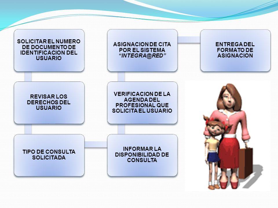 SOLICITAR EL NUMERO DE DOCUMENTO DE IDENTIFICACION DEL USUARIO REVISAR LOS DERECHOS DEL USUARIO TIPO DE CONSULTA SOLICITADA INFORMAR LA DISPONIBILIDAD