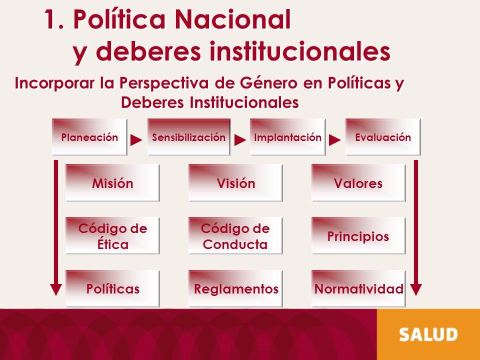 Incorporar la Perspectiva de Género en Políticas y Deberes Institucionales Misión Código de Ética Políticas Visión Código de Conducta Reglamentos Valo