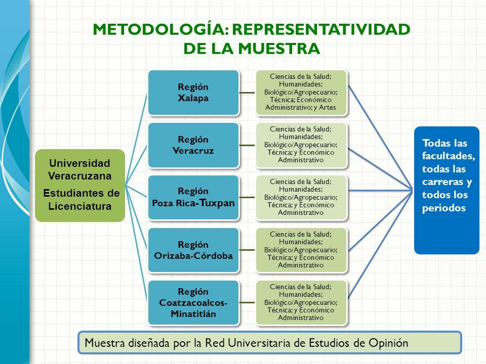 Universidad Veracruzana Estudiantes de Licenciatura Región Xalapa Ciencias de la Salud; Humanidades; Biológico/Agropecuario; Técnica; Económico Admini