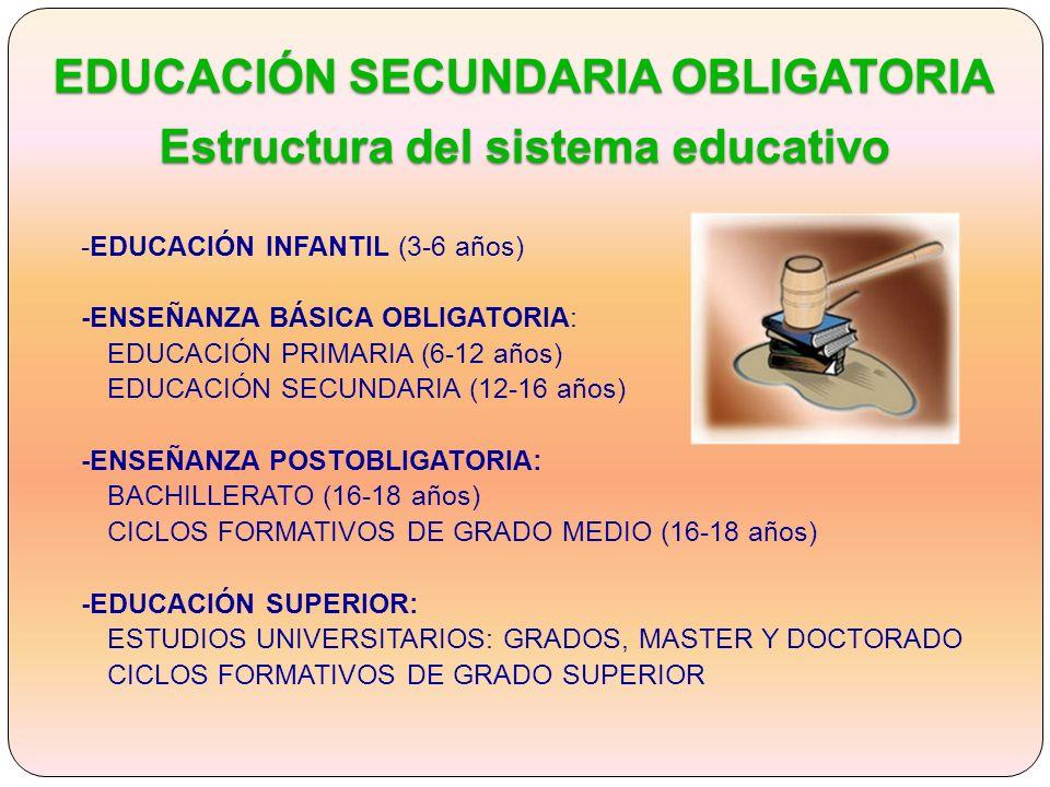 -EDUCACIÓN INFANTIL (3-6 años) -ENSEÑANZA BÁSICA OBLIGATORIA: EDUCACIÓN PRIMARIA (6-12 años) EDUCACIÓN SECUNDARIA (12-16 años) -ENSEÑANZA POSTOBLIGATORIA: BACHILLERATO (16-18 años) CICLOS FORMATIVOS DE GRADO MEDIO (16-18 años) -EDUCACIÓN SUPERIOR: ESTUDIOS UNIVERSITARIOS: GRADOS, MASTER Y DOCTORADO CICLOS FORMATIVOS DE GRADO SUPERIOR EDUCACIÓN SECUNDARIA OBLIGATORIA Estructura del sistema educativo