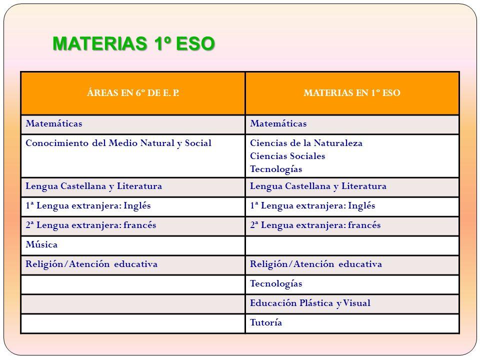 EVALUACIÓN EN LA ESO Cada profesor evalúa su materia teniendo en cuenta los distintos elementos del currículo.