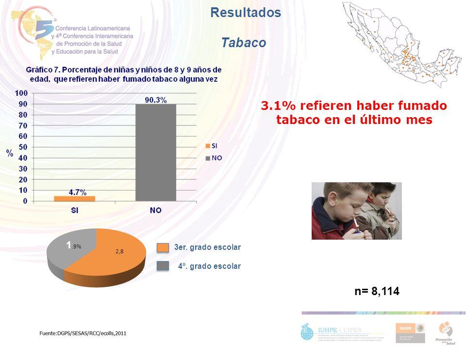 Resultados Tabaco 3er. grado escolar 4º. grado escolar 3.1% refieren haber fumado tabaco en el último mes n= 8,114