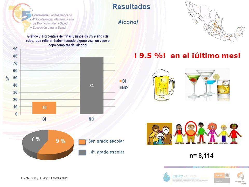 Resultados Alcohol ¡ 9.5 %! en el ¡último mes! 3er. grado escolar 4º. grado escolar n= 8,114