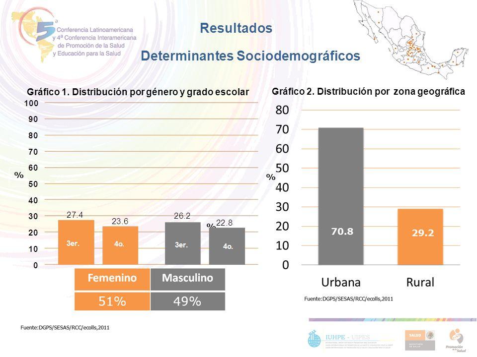 Determinantes Sociodemográficos % Gráfico 1. Distribución por género y grado escolar % 29.2 Gráfico 2. Distribución por zona geográfica % Resultados