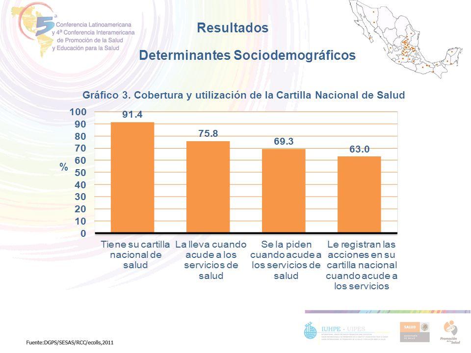 Gráfico 3. Cobertura y utilización de la Cartilla Nacional de Salud % Resultados Determinantes Sociodemográficos