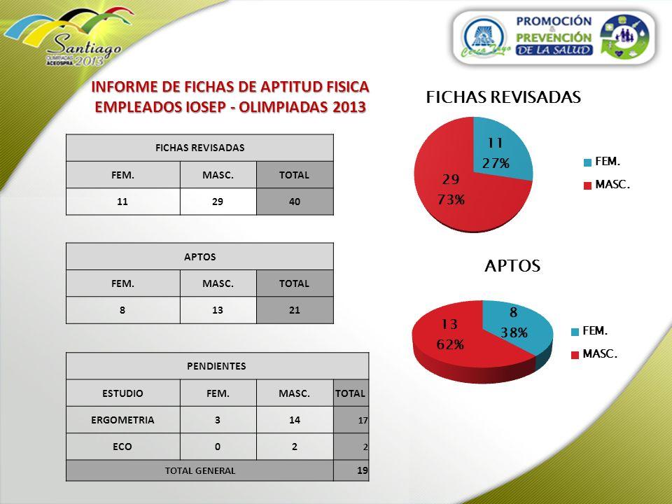 INFORME DE FICHAS DE APTITUD FISICA EMPLEADOS IOSEP - OLIMPIADAS 2013 FICHAS REVISADAS FEM.MASC.TOTAL 112940 APTOS FEM.MASC.TOTAL 81321 PENDIENTES EST