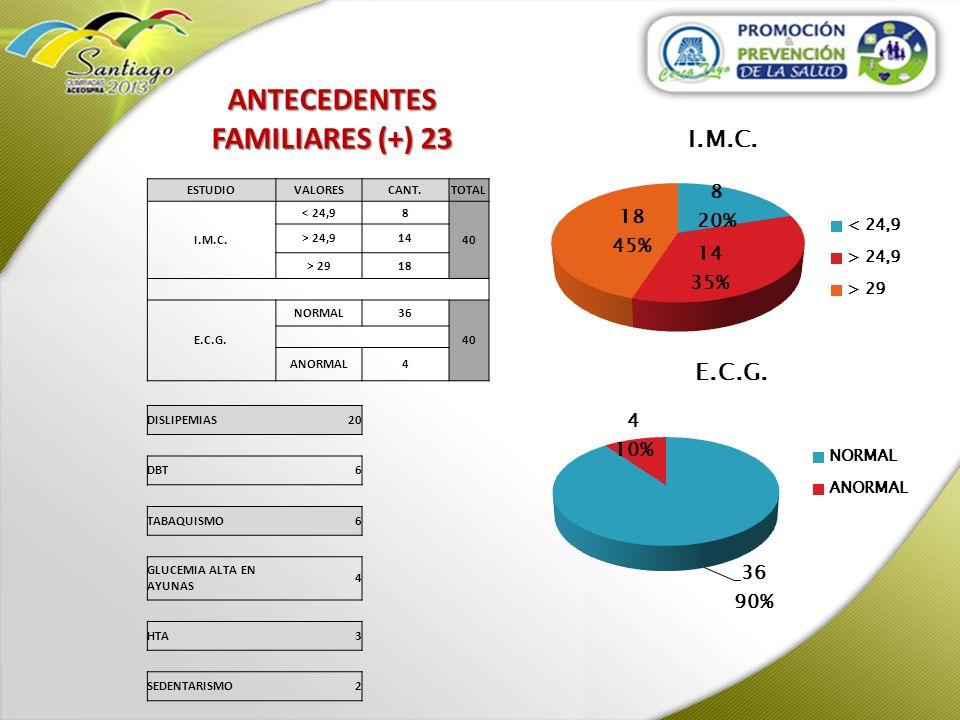 ANTECEDENTES FAMILIARES (+) 23 ESTUDIOVALORESCANT.TOTAL I.M.C. < 24,98 40 > 24,914 > 2918 E.C.G. NORMAL36 40 ANORMAL4 DISLIPEMIAS20 DBT6 TABAQUISMO6 G