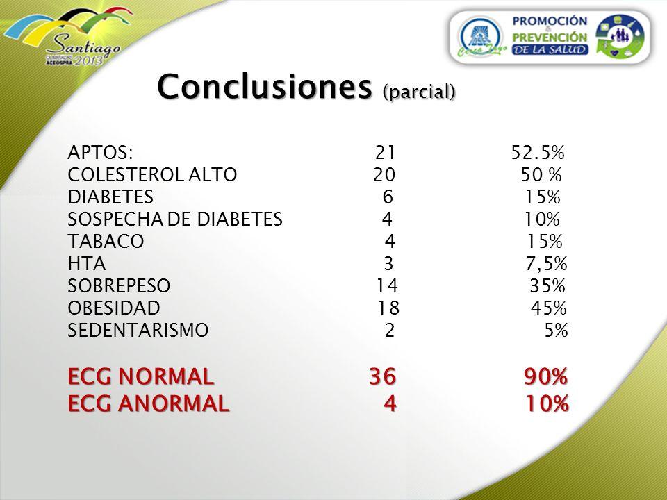 Conclusiones (parcial) APTOS: 21 52.5% COLESTEROL ALTO 20 50 % DIABETES 6 15% SOSPECHA DE DIABETES 4 10% TABACO 4 15% HTA 3 7,5% SOBREPESO 14 35% OBES