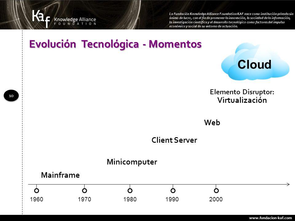 www.fundacion-kaf.com 10 Mainframe Client Server Minicomputer Cloud Web Elemento Disruptor: Virtualización Evolución Tecnológica - Momentos 1960197019