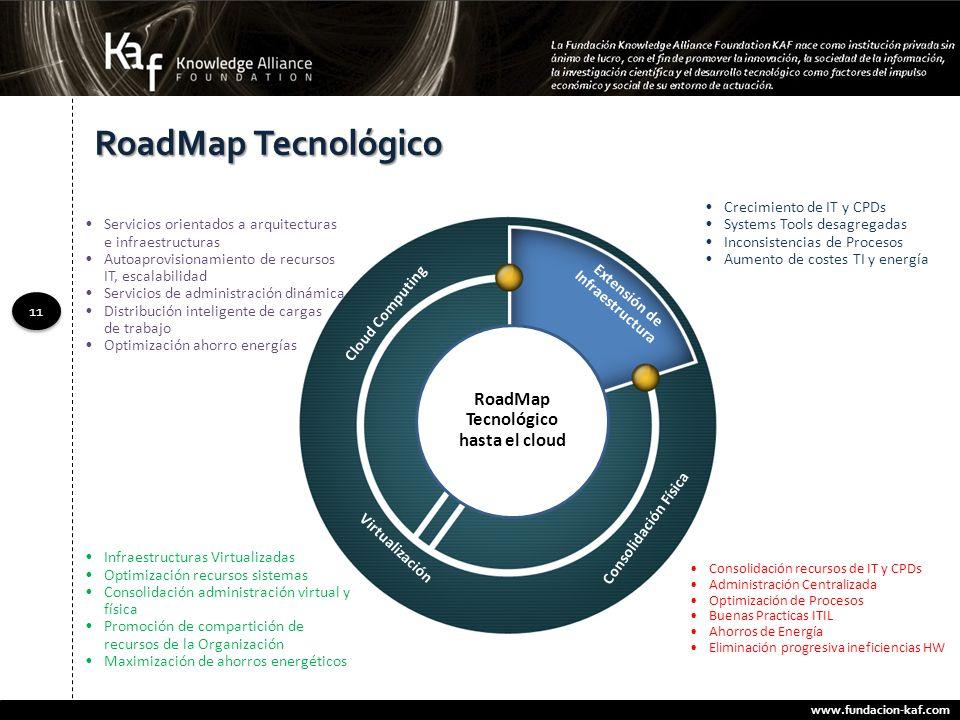 www.fundacion-kaf.com 11 RoadMap Tecnológico Servicios orientados a arquitecturas e infraestructuras Autoaprovisionamiento de recursos IT, escalabilid