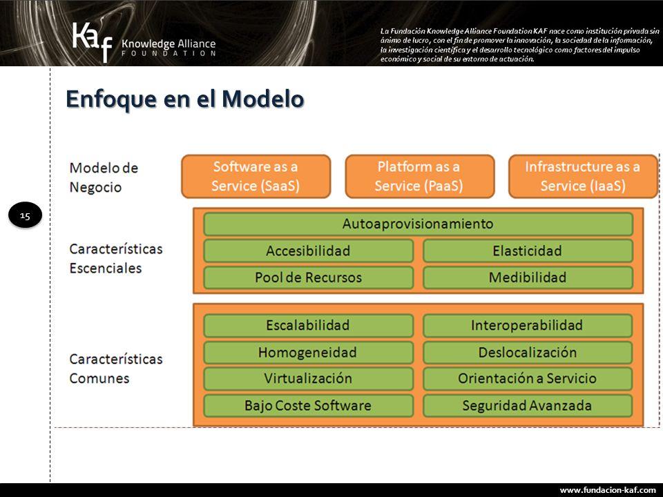 www.fundacion-kaf.com 15 Enfoque en el Modelo