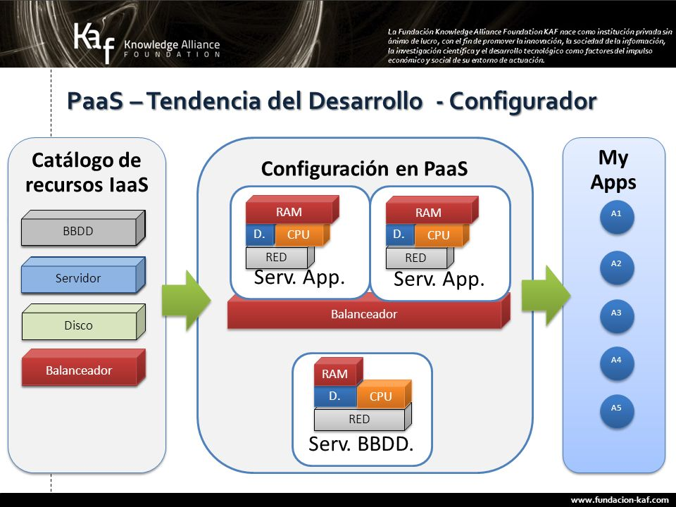 www.fundacion-kaf.com 27 PaaS – Tendencia del Desarrollo - Configurador Catálogo de recursos IaaS BBDD Servidor Disco Configuración en PaaS My Apps A1