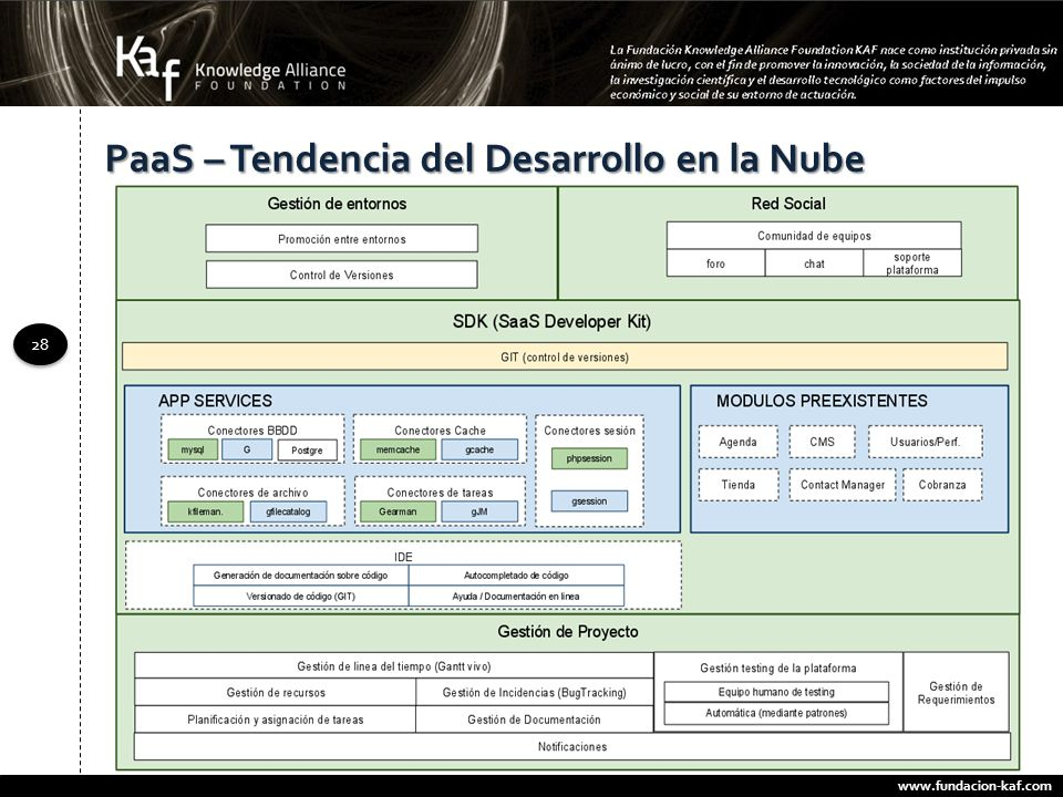 www.fundacion-kaf.com 28 PaaS – Tendencia del Desarrollo en la Nube