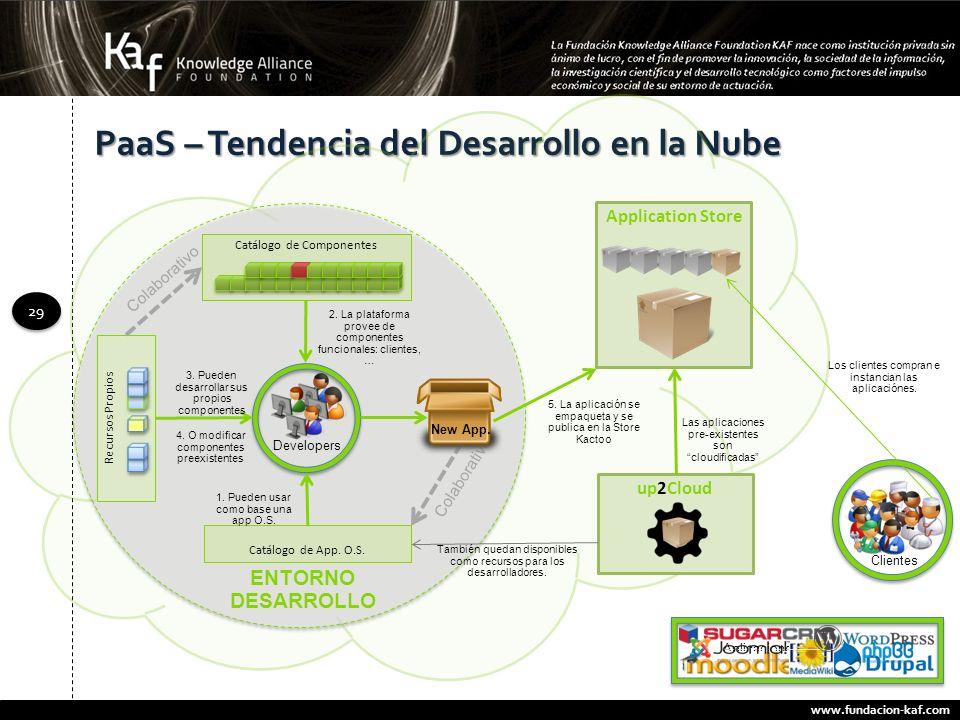 www.fundacion-kaf.com 29 PaaS – Tendencia del Desarrollo en la Nube Application Store Catálogo de Componentes Catálogo de App. O.S. Recursos Propios E