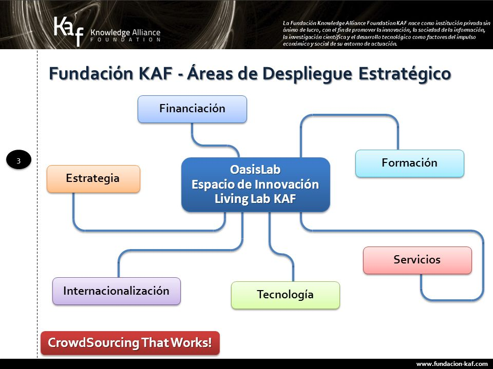 www.fundacion-kaf.com 3 3 Fundación KAF - Áreas de Despliegue Estratégico Estrategia Internacionalización Financiación Formación Servicios Tecnología