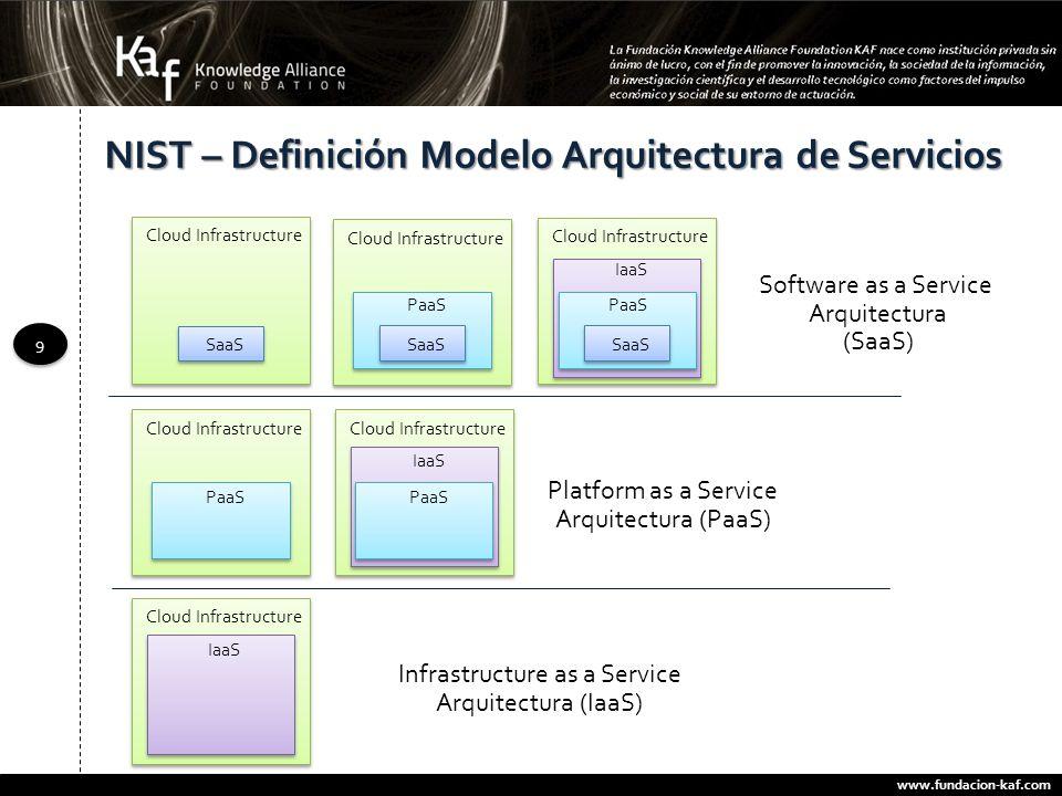 www.fundacion-kaf.com 9 9 NIST – Definición Modelo Arquitectura de Servicios Cloud Infrastructure IaaS PaaS SaaS Infrastructure as a Service Arquitect