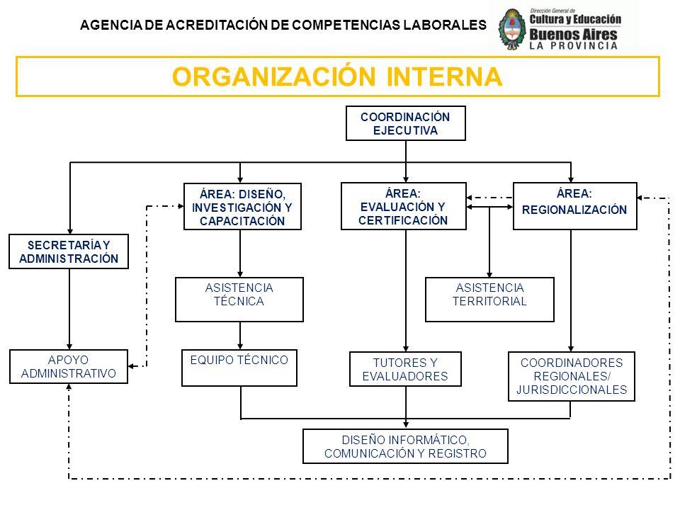 AGENCIA DE ACREDITACIÓN DE COMPETENCIAS LABORALES ORGANIZACIÓN INTERNA DISEÑO INFORMÁTICO, COMUNICACIÓN Y REGISTRO COORDINACIÓN EJECUTIVA SECRETARÍA Y
