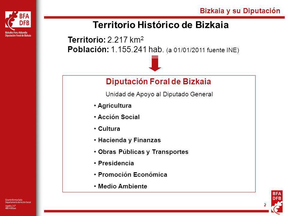 2 Territorio Histórico de Bizkaia Territorio: 2.217 km 2 Población: 1.155.241 hab. (a 01/01/2011 fuente INE) Diputación Foral de Bizkaia Unidad de Apo