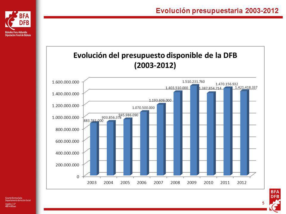5 Evolución presupuestaria 2003-2012