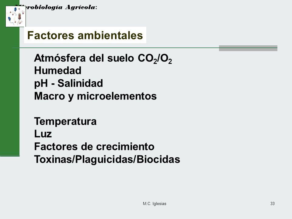M.C. Iglesias33 Microbiología Agrícola : Factores ambientales Atmósfera del suelo CO 2 /O 2 Humedad pH - Salinidad Macro y microelementos Temperatura