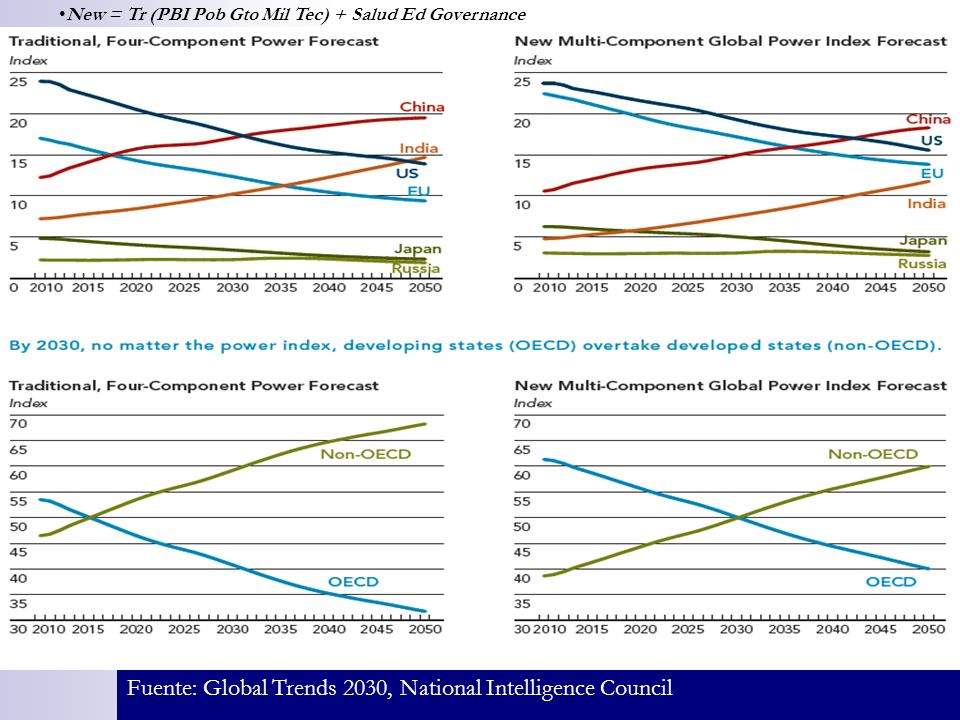 Fuente: Global Trends 2030, National Intelligence Council New = Tr (PBI Pob Gto Mil Tec) + Salud Ed Governance