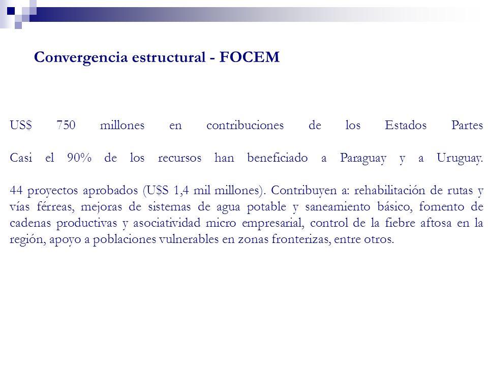 US$ 750 millones en contribuciones de los Estados Partes Casi el 90% de los recursos han beneficiado a Paraguay y a Uruguay. 44 proyectos aprobados (U