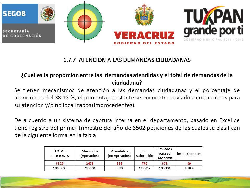 1.7.7 ATENCION A LAS DEMANDAS CIUDADANAS ¿Cual es la proporción entre las demandas atendidas y el total de demandas de la ciudadana.
