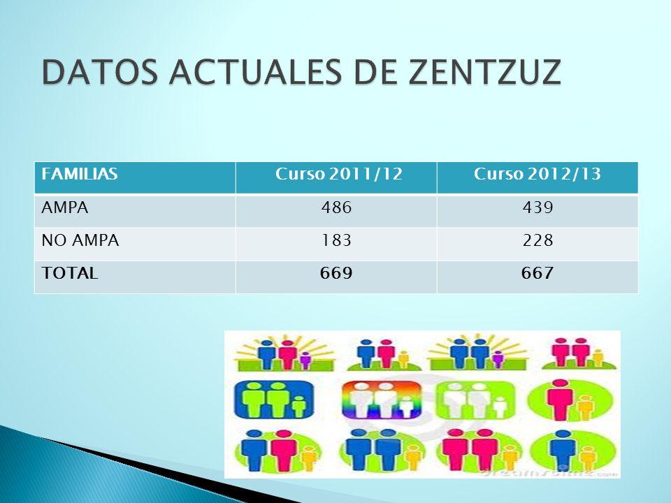 FAMILIAS Curso 2011/12Curso 2012/13 AMPA486439 NO AMPA183228 TOTAL669667