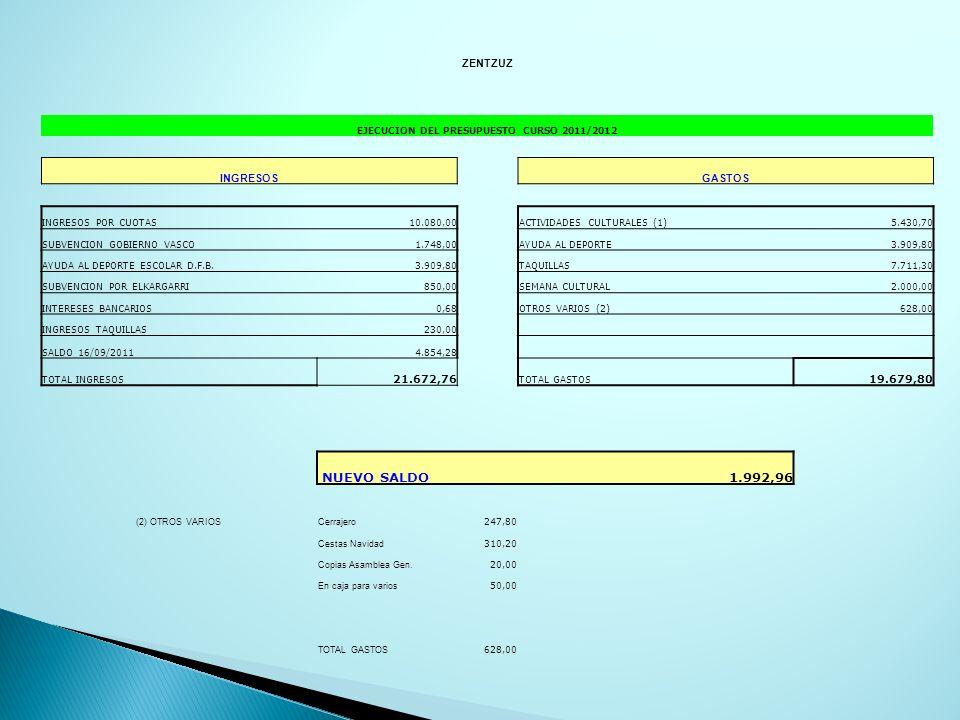 ZENTZUZ EJECUCION DEL PRESUPUESTO CURSO 2011/2012 INGRESOSGASTOS INGRESOS POR CUOTAS10.080,00ACTIVIDADES CULTURALES (1)5.430,70 SUBVENCION GOBIERNO VASCO1.748,00AYUDA AL DEPORTE3.909,80 AYUDA AL DEPORTE ESCOLAR D.F.B.3.909,80TAQUILLAS7.711,30 SUBVENCION POR ELKARGARRI850,00SEMANA CULTURAL2.000,00 INTERESES BANCARIOS0,68OTROS VARIOS (2)628,00 INGRESOS TAQUILLAS230,00 SALDO 16/09/20114.854,28 TOTAL INGRESOS 21.672,76 TOTAL GASTOS 19.679,80 NUEVO SALDO1.992,96 (2) OTROS VARIOSCerrajero 247,80 Cestas Navidad 310,20 Copias Asamblea Gen.