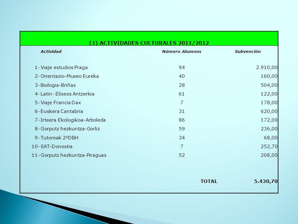 (1) ACTIVIDADES CULTURALES 2011/2012 ActividadNúmero AlumnosSubvención 1-Viaje estudios Praga942.910,00 2-Orientazio-Museo Eureka40160,00 3-Biologia-Briñas28504,00 4-Latin- Eliseos Antzerkia61122,00 5-Viaje Francia Dax7178,00 6-Euskera Cantabria31620,00 7-Irteera Ekologikoa-Arboleda86172,00 8-Gorputz hezkuntza-Gorliz59236,00 9-Tutoreak 2ºDBH3468,00 10-SAT-Donostia7252,70 11-Gorputz hezkuntza-Piraguas52208,00 TOTAL5.430,70