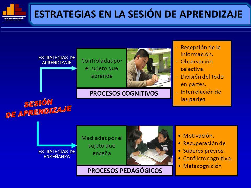 MINISTERIO DE EDUCACIÓN REPÚBLICA DEL PERÚ ESTRATEGIAS EN LA SESIÓN DE APRENDIZAJE Controladas por el sujeto que aprende PROCESOS COGNITIVOS Mediadas