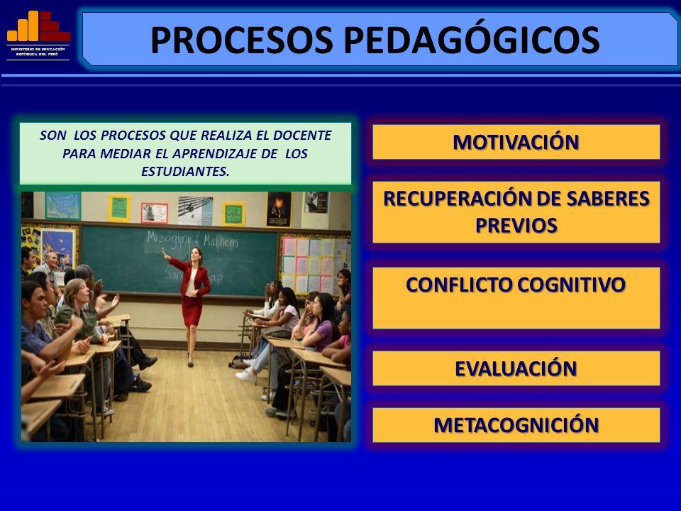 MINISTERIO DE EDUCACIÓN REPÚBLICA DEL PERÚ PROCESOS PEDAGÓGICOS SON LOS PROCESOS QUE REALIZA EL DOCENTE PARA MEDIAR EL APRENDIZAJE DE LOS ESTUDIANTES.