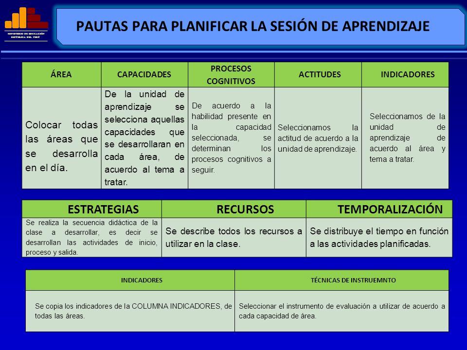 MINISTERIO DE EDUCACIÓN REPÚBLICA DEL PERÚ PAUTAS PARA PLANIFICAR LA SESIÓN DE APRENDIZAJE ÁREACAPACIDADES PROCESOS COGNITIVOS ACTITUDESINDICADORES Co