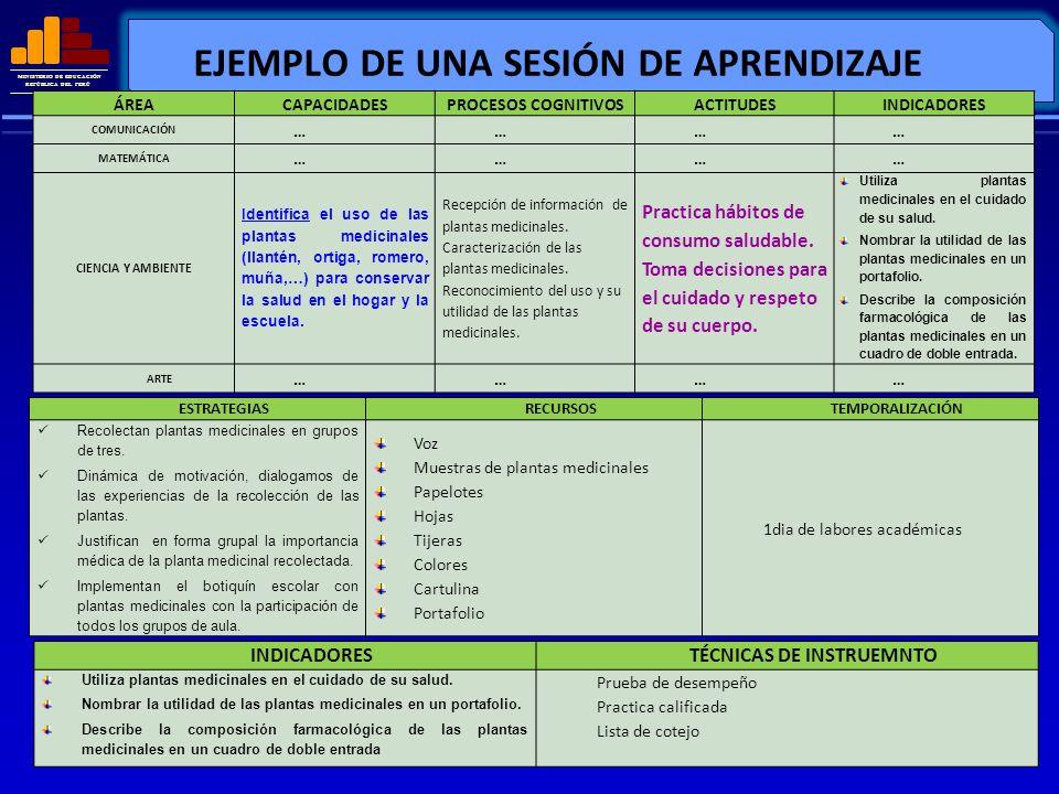 MINISTERIO DE EDUCACIÓN REPÚBLICA DEL PERÚ EJEMPLO DE UNA SESIÓN DE APRENDIZAJE ÁREACAPACIDADESPROCESOS COGNITIVOSACTITUDESINDICADORES COMUNICACIÓN ……
