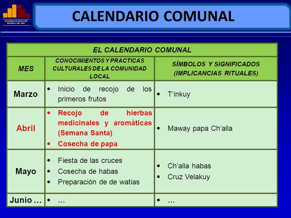 MINISTERIO DE EDUCACIÓN REPÚBLICA DEL PERÚ FORMULAMOS O CONTEXTUALIZAMOS CAPACIDADES EN FUNCIÓN DE LOS CONOCIMIENTOS Y SABERES LOCALES PRIORIZADOS CONOCIMIENTOS PRIORIZADOS DE LA CULTURA COMUNAL CAPACIDADES FORMULADAS Recojo de hierbas medicinales y aromáticas (Semana Santa) Investigan el significado de la Semana Santa.
