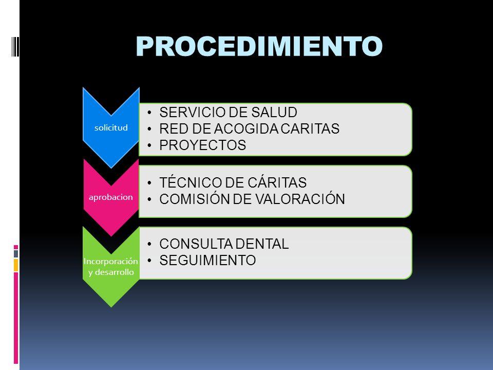 PROCEDIMIENTO solicitud SERVICIO DE SALUD RED DE ACOGIDA CARITAS PROYECTOS aprobacion TÉCNICO DE CÁRITAS COMISIÓN DE VALORACIÓN Incorporación y desarr