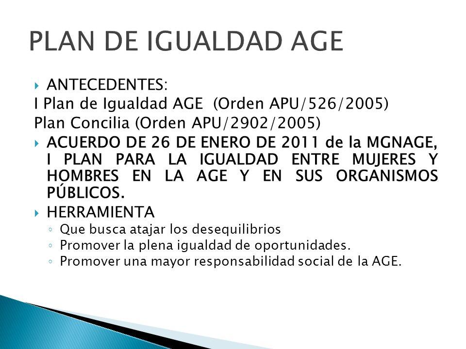 ANTECEDENTES: I Plan de Igualdad AGE (Orden APU/526/2005) Plan Concilia (Orden APU/2902/2005) ACUERDO DE 26 DE ENERO DE 2011 de la MGNAGE, I PLAN PARA
