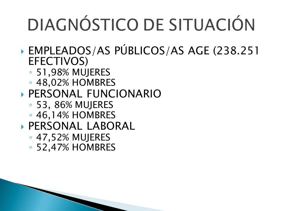 EMPLEADOS/AS PÚBLICOS/AS AGE (238.251 EFECTIVOS) 51,98% MUJERES 48,02% HOMBRES PERSONAL FUNCIONARIO 53, 86% MUJERES 46,14% HOMBRES PERSONAL LABORAL 47