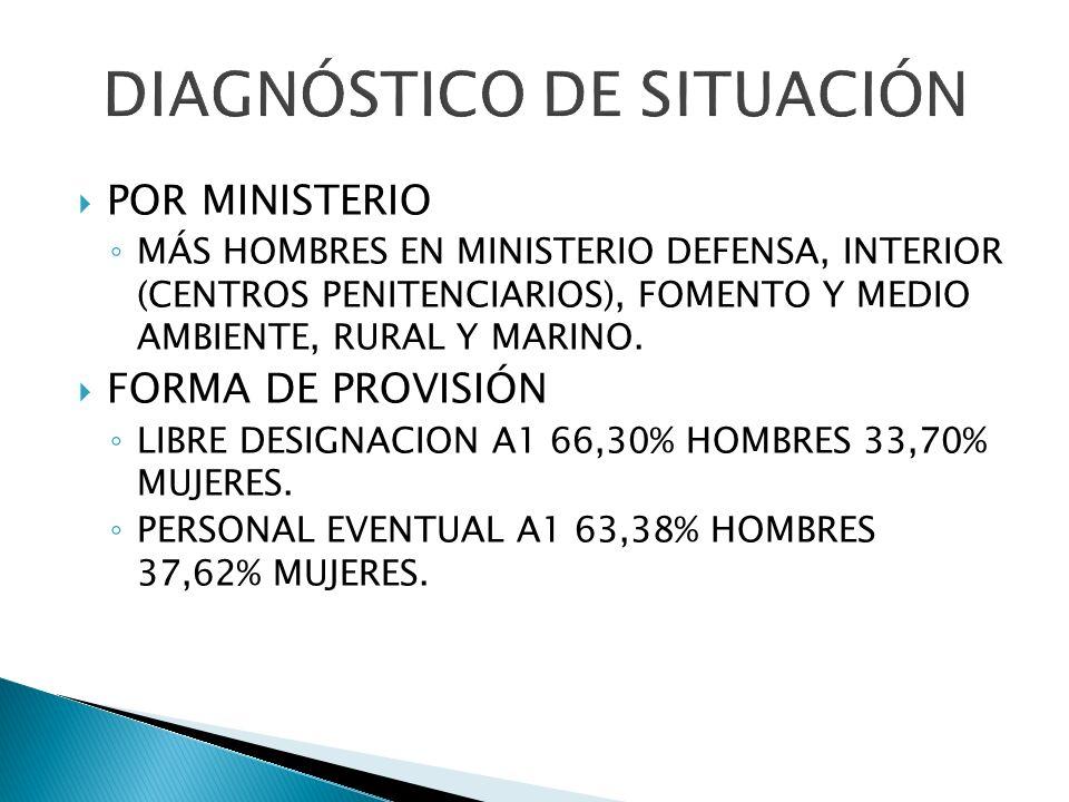 POR MINISTERIO MÁS HOMBRES EN MINISTERIO DEFENSA, INTERIOR (CENTROS PENITENCIARIOS), FOMENTO Y MEDIO AMBIENTE, RURAL Y MARINO. FORMA DE PROVISIÓN LIBR