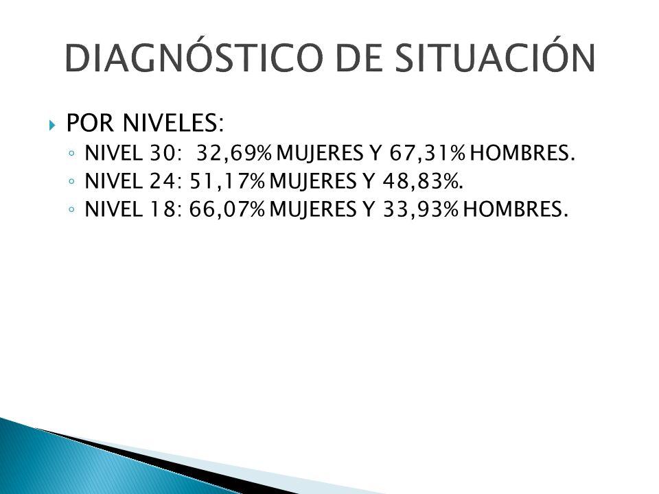 POR NIVELES: NIVEL 30: 32,69% MUJERES Y 67,31% HOMBRES. NIVEL 24: 51,17% MUJERES Y 48,83%. NIVEL 18: 66,07% MUJERES Y 33,93% HOMBRES.