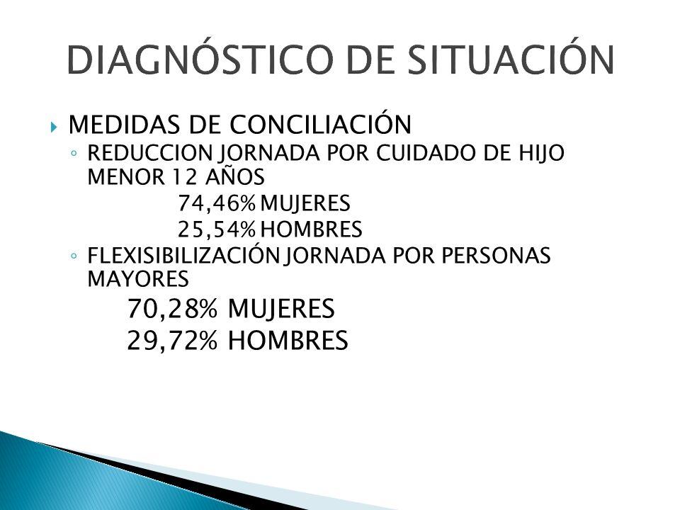 MEDIDAS DE CONCILIACIÓN REDUCCION JORNADA POR CUIDADO DE HIJO MENOR 12 AÑOS 74,46% MUJERES 25,54% HOMBRES FLEXISIBILIZACIÓN JORNADA POR PERSONAS MAYOR