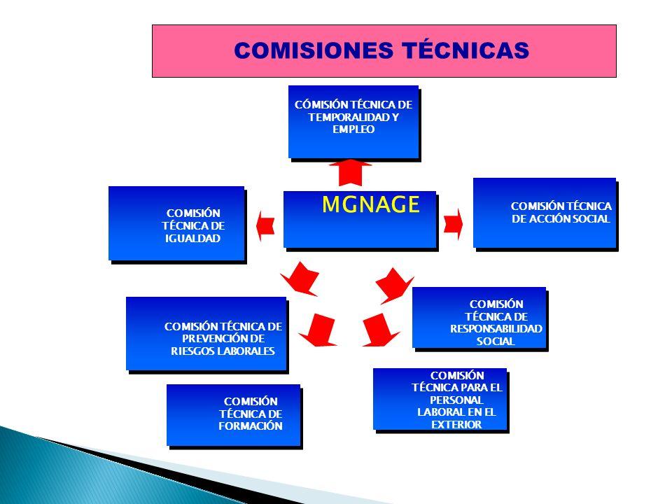 MGNAE CÓMISIÓN TÉCNICA DE TEMPORALIDAD Y EMPLEO COMISIÓN TÉCNICA DE RESPONSABILIDAD SOCIAL COMISIÓN TÉCNICA DE PREVENCIÓN DE RIESGOS LABORALES COMISIÓ