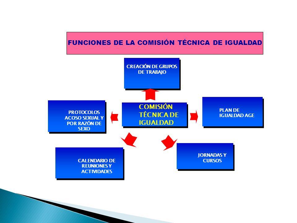 COMISIÓN TÉCNICA DE IGUALDAD CREACIÓN DE GRUPOS DE TRABAJO JORNADAS Y CURSOS CALENDARIO DE REUNIONES Y ACTIVIDADES PLAN DE IGUALDAD AGE PROTOCOLOS ACO