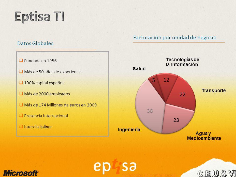 Fundada en 1956 Más de 50 años de experiencia 100% capital español Más de 2000 empleados Más de 174 Millones de euros en 2009 Presencia Internacional Interdisciplinar Datos Globales Facturación por unidad de negocio Porcentaje Ingeniería Tecnologías de la Información Agua y Medioambiente Salud Transporte