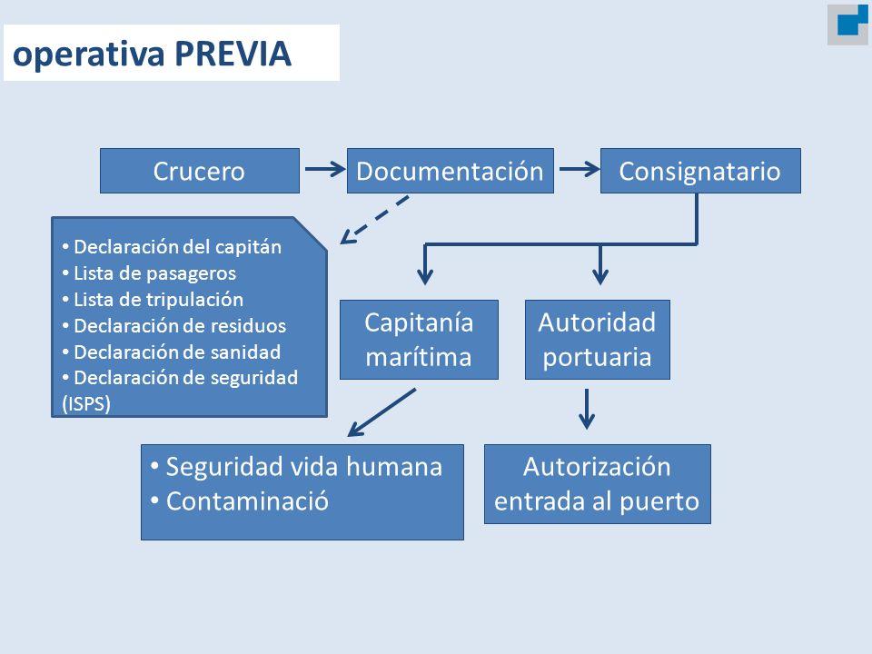 CruceroDocumentaciónConsignatario Seguridad vida humana Contaminació Autorización entrada al puerto Capitanía marítima Autoridad portuaria Declaración