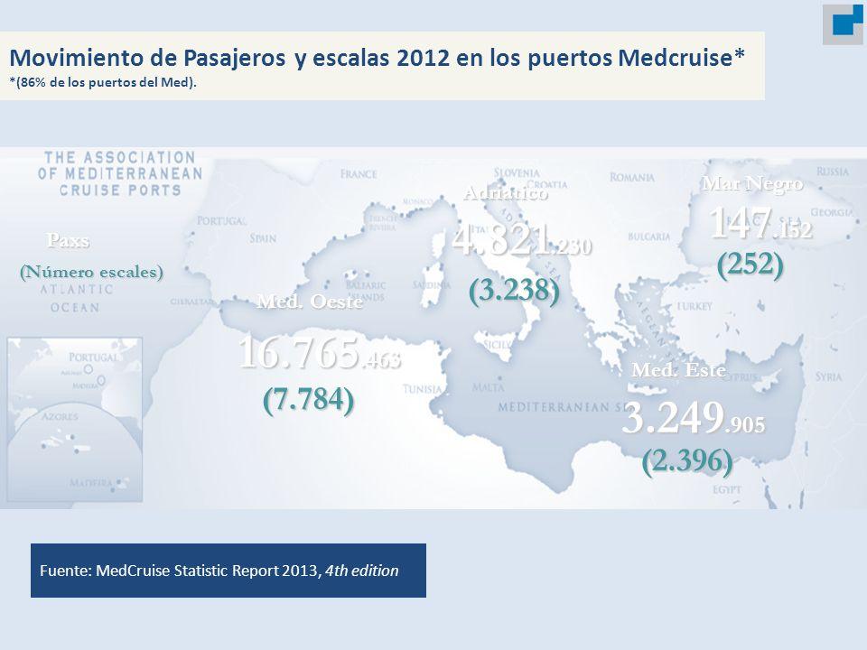 SOURCE: MedCruise Statistic Report 2013, 4th edition Movimiento de Pasajeros y escalas 2012 en los puertos Medcruise* *(86% de los puertos del Med). M
