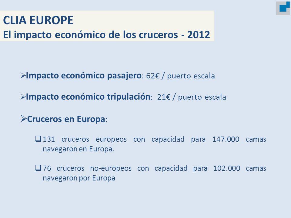 CLIA EUROPE El impacto económico de los cruceros - 2012 Impacto económico pasajero : 62 / puerto escala Impacto económico tripulación : 21 / puerto es