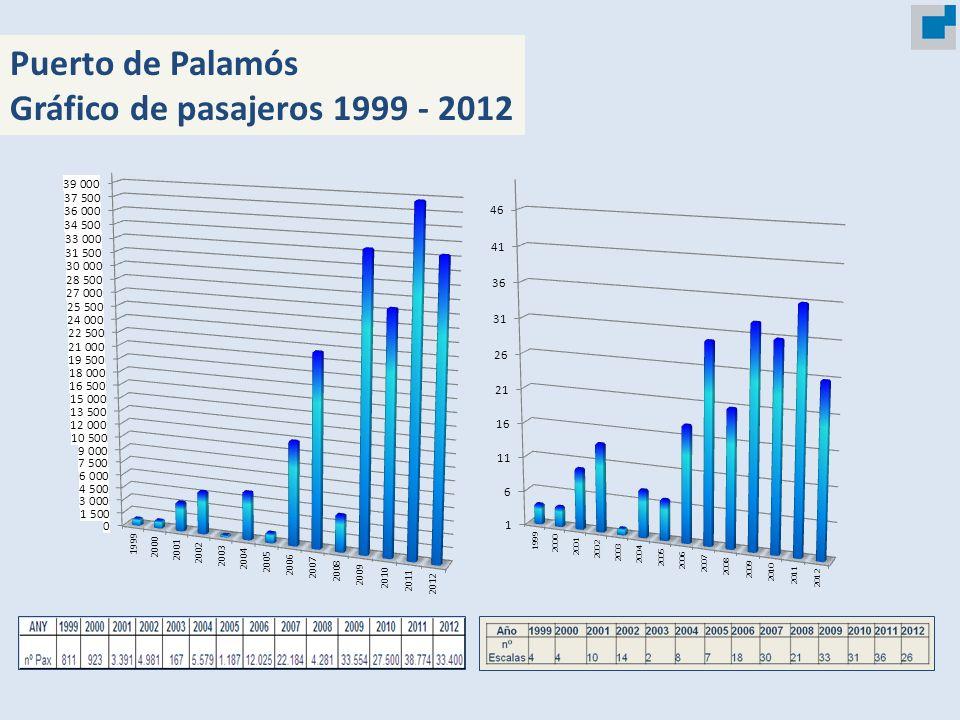 Puerto de Palamós Gráfico de pasajeros 1999 - 2012